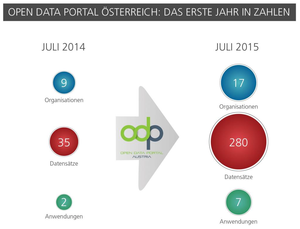 ODP_Infografik_deutsch a