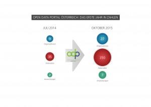 Open Data Portal Österreich: Das erste Jahr in Zahlen